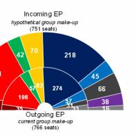 Elections 2014. Résultats très volatiles, nouveaux partis inclassables, dernières tendances