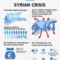 Une fondation humanitaire pour la Syrie : une alternative. La zone tampon : une fausse solution