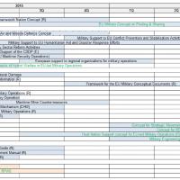Le planning de révision des concepts au sein de l'Etat-Major de l'UE pour 2015-2016