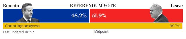 RésultatsVoteBrexitRemain99,7%@DailyTelegraph