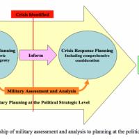 La planification d'une opération ou mission de la PSDC