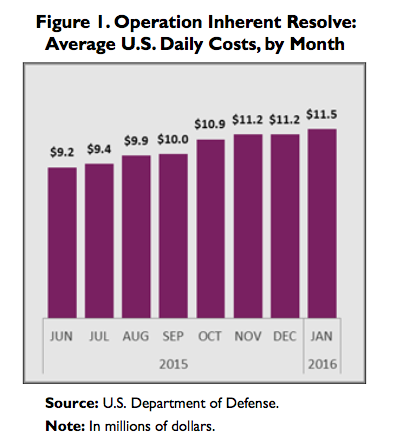 Le budget mois par mois de l'opération Inherent Resolve (source : Congrès US)
