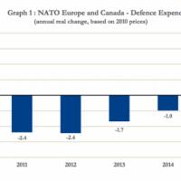 En 2016, les budgets de défense de l'OTAN se dandinent à la hausse. Un peu