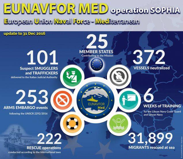 Quel est le bilan de l'opération Sophia (EUNAVFOR Med) jusqu'à aujourd'hui ?