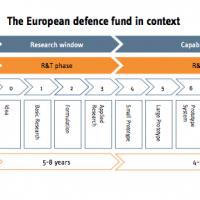Le Fonds européen de défense (FEDef) 2021-2027 (fiche)