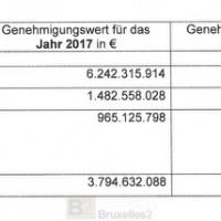 Les exportations d'armes allemandes en baisse… sauf au Moyen Orient et dans l'UE