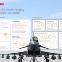 Le Royaume-Uni vend 48 nouveaux Eurofighter Typhoon à l'Arabie Saoudite
