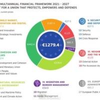 Cadre financier pluriannuel. Pour 2021-2027, priorité sécurité, défense… et valeurs
