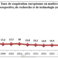 La France supprime l'indicateur sur la coopération européenne de recherche. Trop mauvais ?