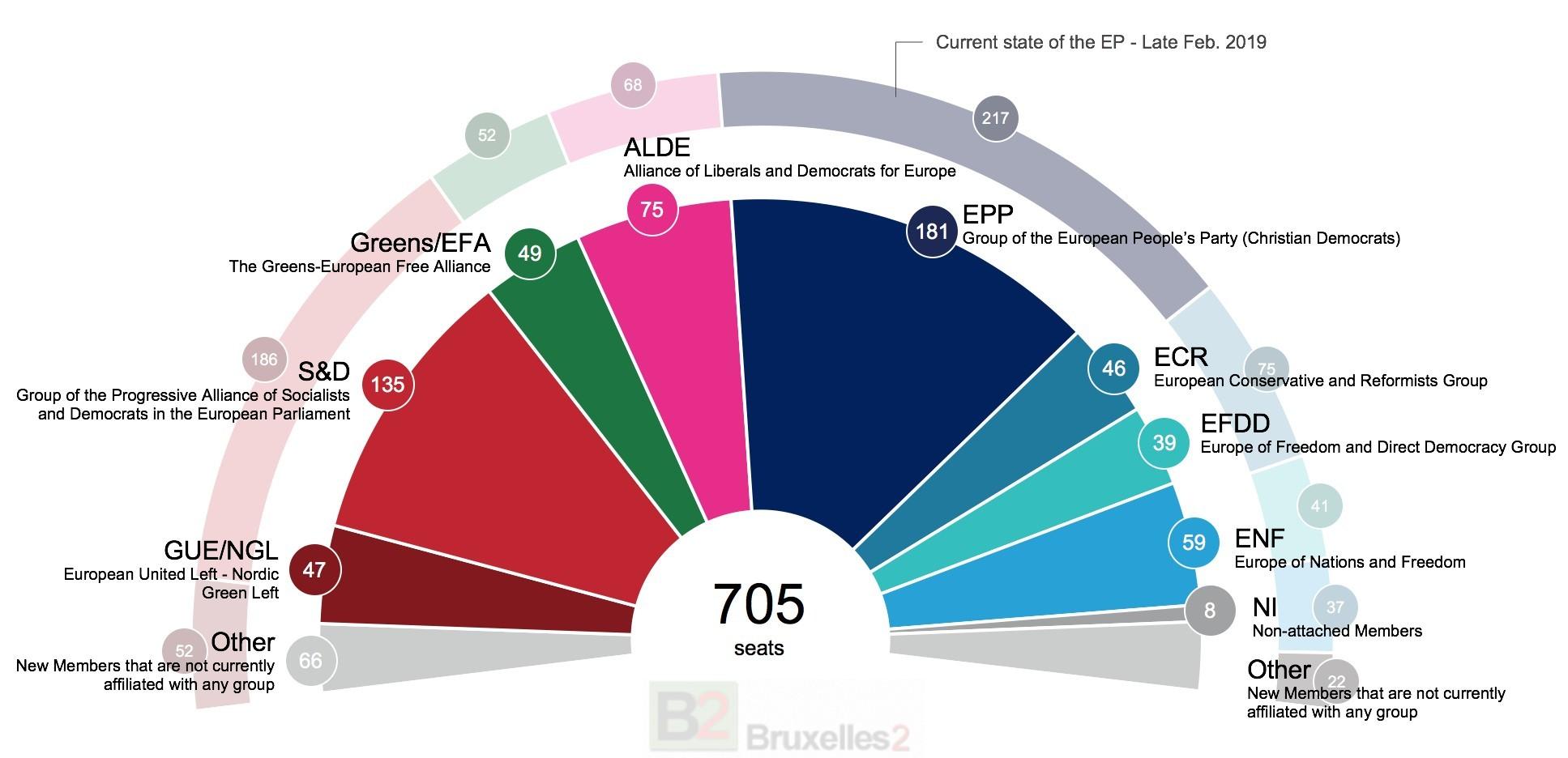 Européennes 2019 : les 'petits' regagnent du terrain