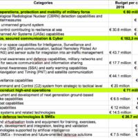 Le programme de développement industriel de la défense mis sur orbite. La Commission définit ses priorités (V2)