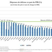 Budgets de défense : en attendant les 2% du PIB, les Alliés font d'importants efforts d'équipement