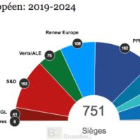 Elections 2019. Les groupes politiques au Parlement européen. Derniers rattachements