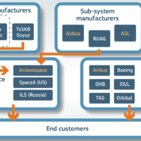 L'acquisition d'Arianespace par ASL contestée par la Commission