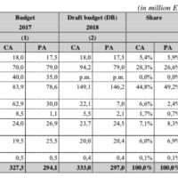 La sécurité au coeur du budget de l'UE pour 2018