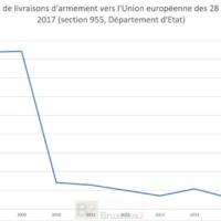 Armements. L'Europe a commandé pour 21 milliards aux États-Unis en dix ans (Enquête)