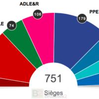 Elections 2019. Les groupes politiques au Parlement européen se constituent peu à peu (V2)