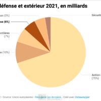 Budget 2021 : la part de la défense explose